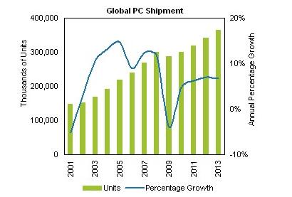 Shipment Graph