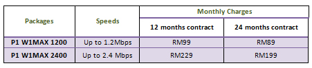 P1 starts offering Wimax service in Klang Valley P1-package